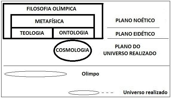 Filosofia Olimpica